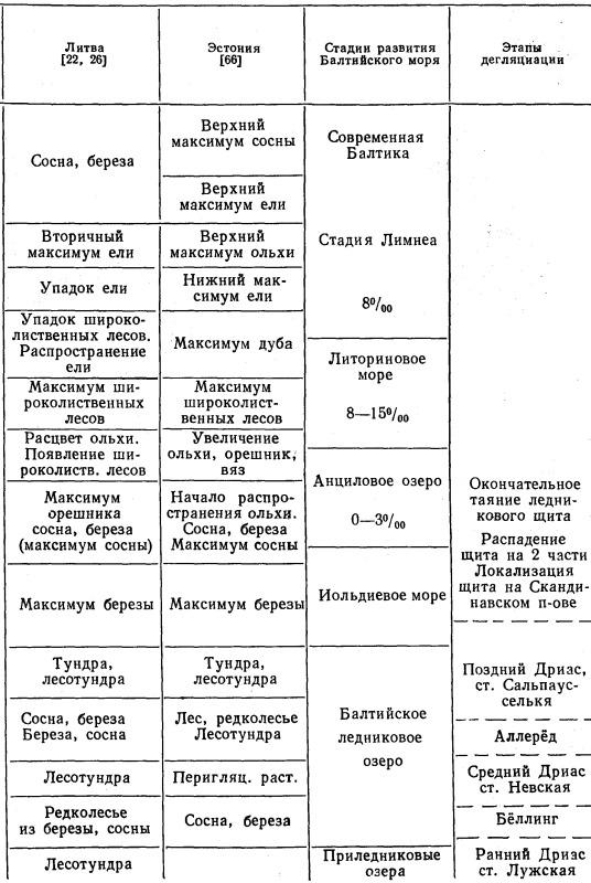 Таблица 10.1.